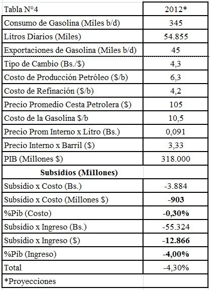 Gasolina-Venezuela-4-sic