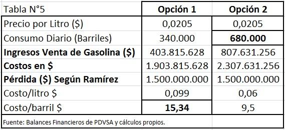 Gasolina-Venezuela-5-sic