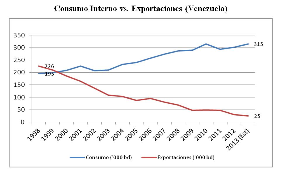 Consumo Interno vs. Exportaciones (Venezuela)