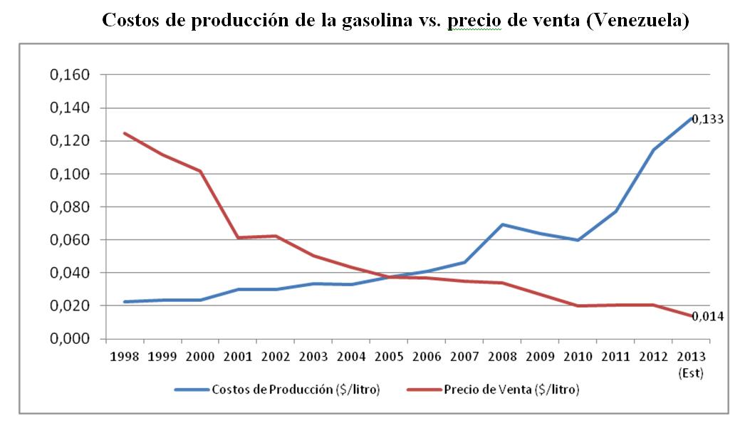 Costos de producción de la gasolina vs. precio de venta (Venezuela)