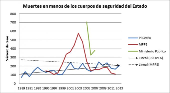 Elaboración propia con datos de los Informes Anuales de PROVEA 1989-2013; Informes Anuales del Ministerio Público 2005-2007; Fondevila y Meneses, 2014; MPPS 2010-2012.
