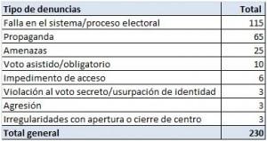 2 Tipos de denuncia sobre irregularidades electorales