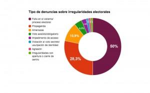 3 Tipos de denuncia sobre irregularidades electorales