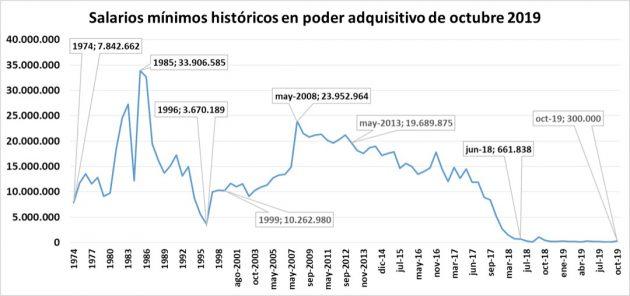 Salarios mínimos históricos Venezuela